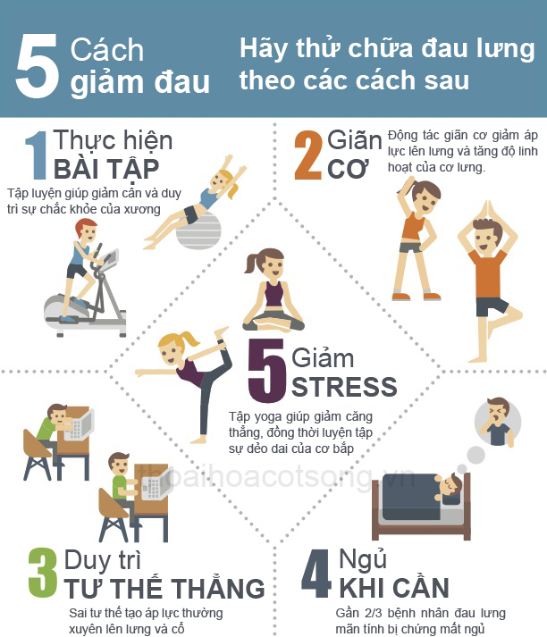 Bệnh đau lưng dưới và cách làm giảm