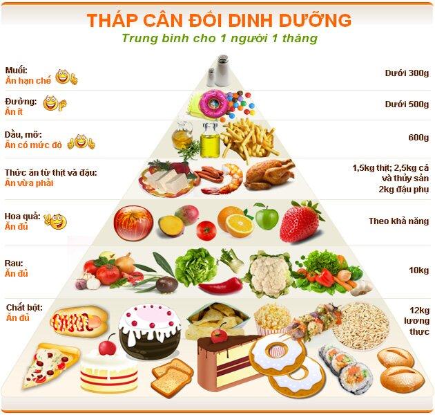 Một số lưu ý về chế độ dinh dưỡng dành cho người liệt dương