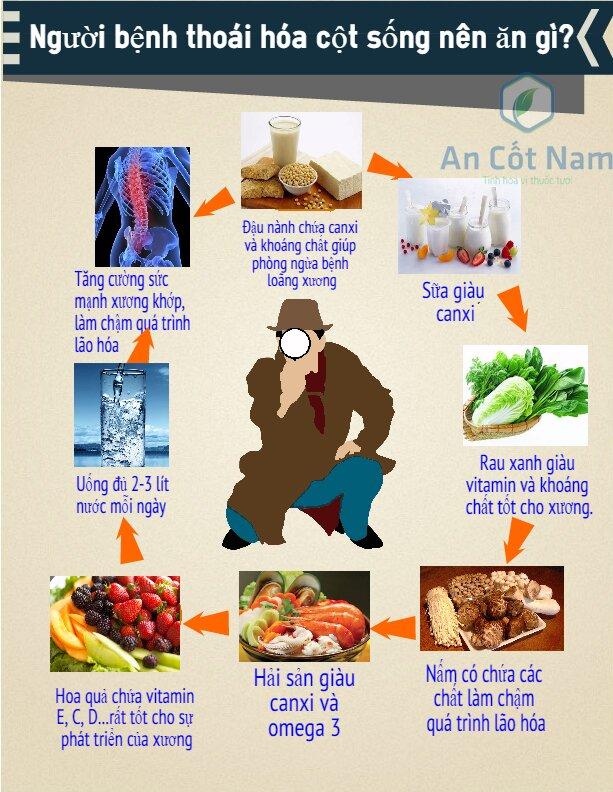 Thực phẩm nên ăn dành cho người bị thoái hóa cột sống