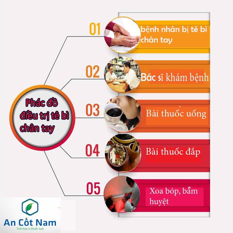 Phác đồ điều trị bệnh tê bì chân tay nhà thuốc tâm Minh Đường